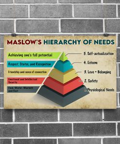 Maslow's Hierarchy Of Needs Poster 1